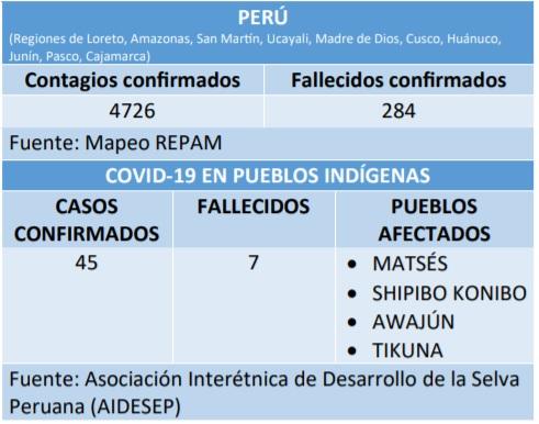 Cifras relativas a Perú.