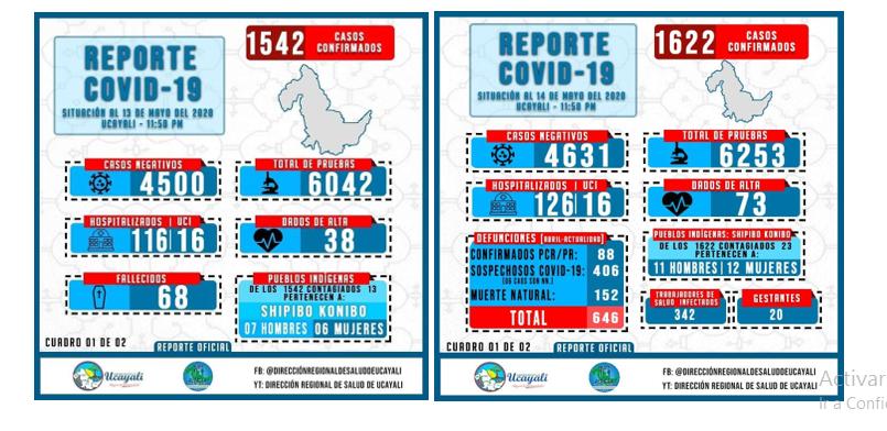 Hasta el 13 de mayo, La Diresa solo informaba de los fallecidos solo confirmados. Después del 14, consignó los muertos sospechosos de covid-19. Foto: DIRESA Ucayali