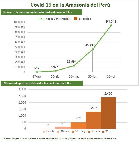 Evolución de casos covid-19 en la Amazonía Peruana, mes a mes. Fuente: CAAAP